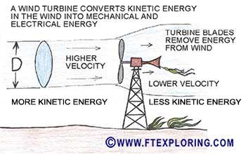 Wind turbine converts kinetic energy to mechanical energy.