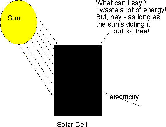 FH9 Solar Cell Wasting Energy